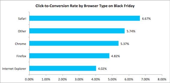 2014holidaydata_browserconversion1