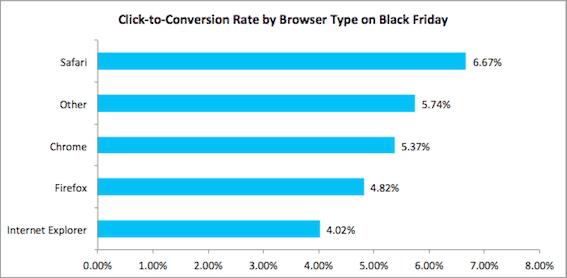 2014 Holiday Data Alert ‑ Safari Users Generating Highest Conversions
