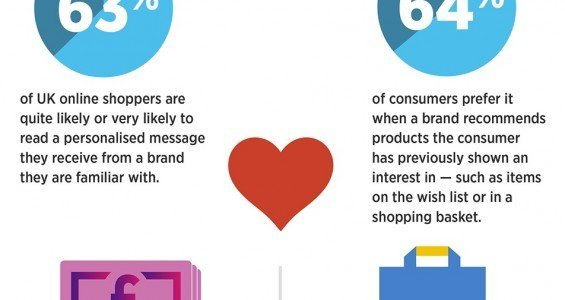 New UK E‑commerce Research Proves Consumers are Aware of and Desire Personalisation