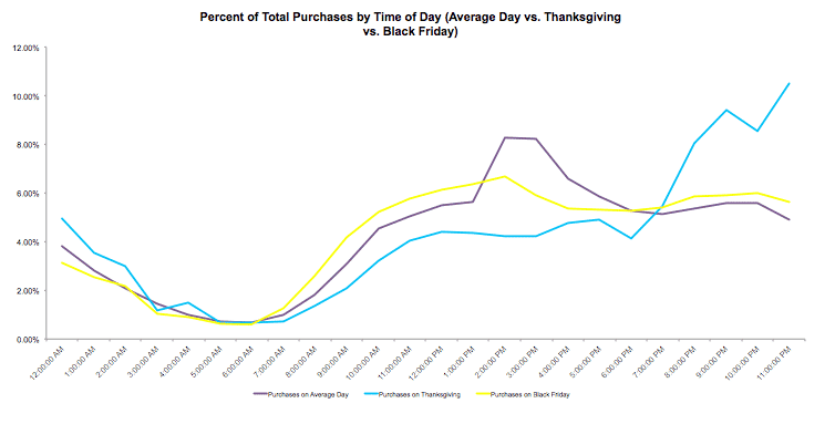 2014 Holiday Data Alert ‑ Significant Time of Day Variations For Holiday Purchases