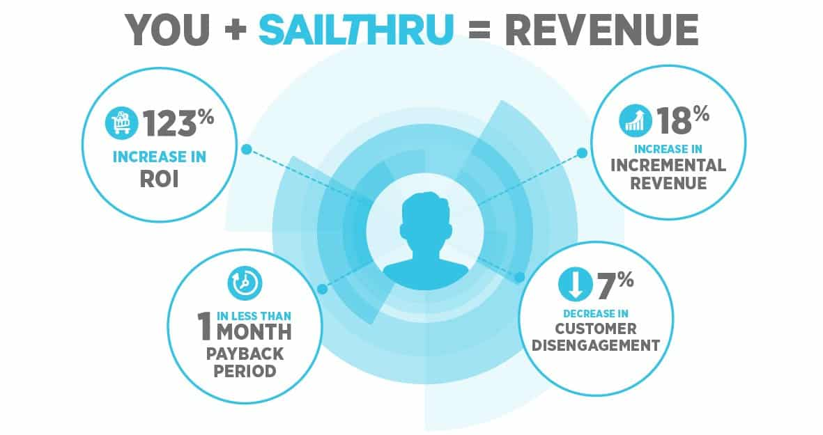 Sailthru Delivers 123% ROI for eCommerce Brands