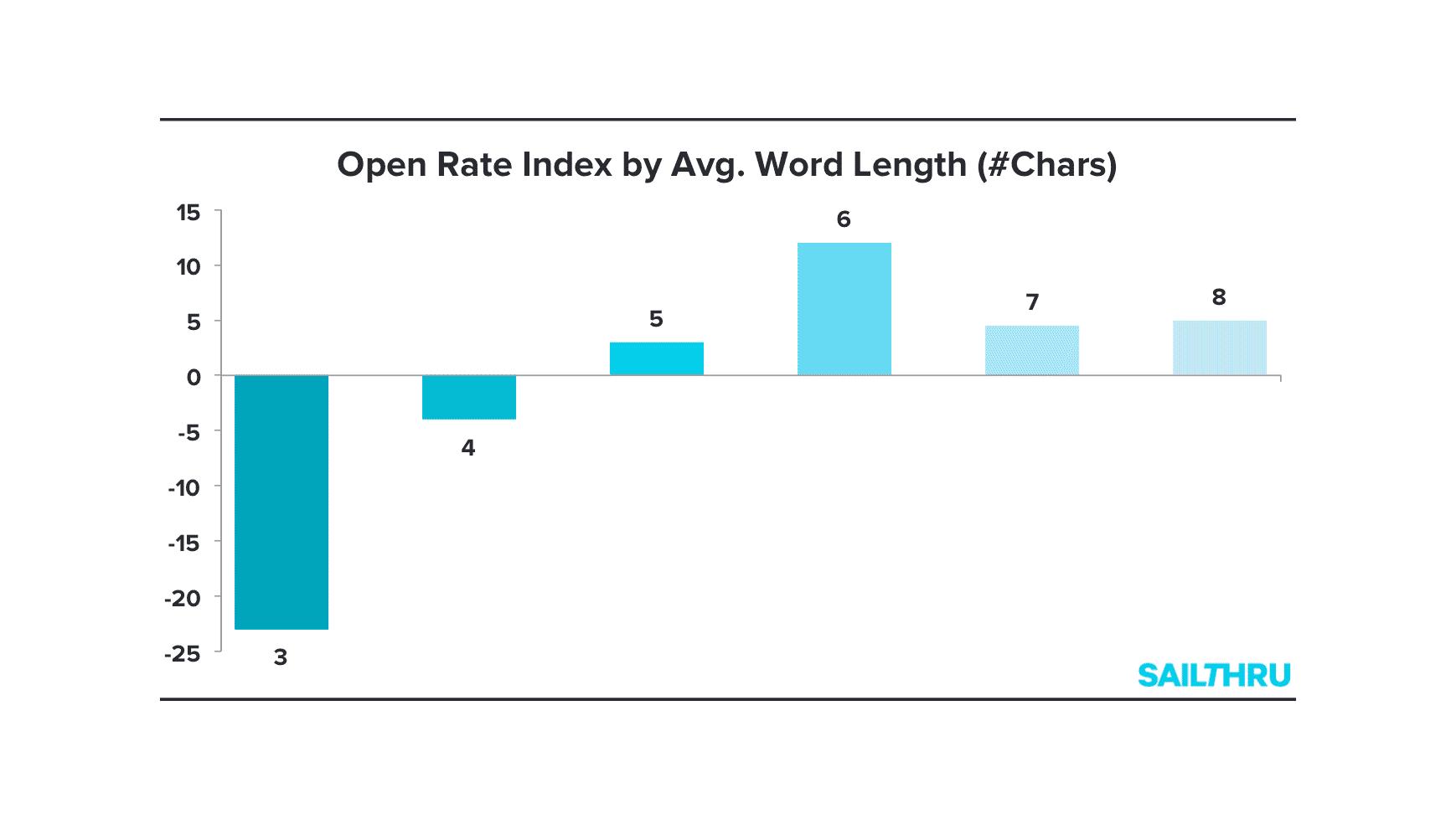 Word_length