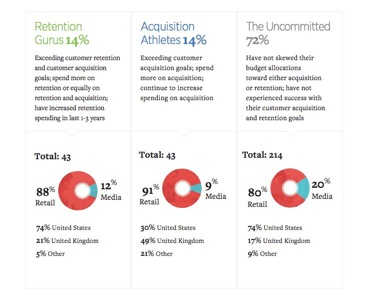 Customer Lifetime Value categories