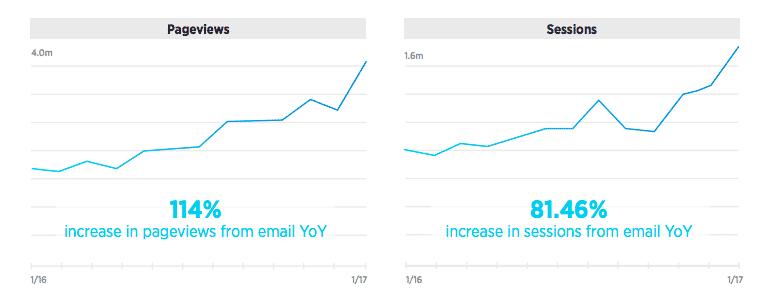 Investopedia email improvements