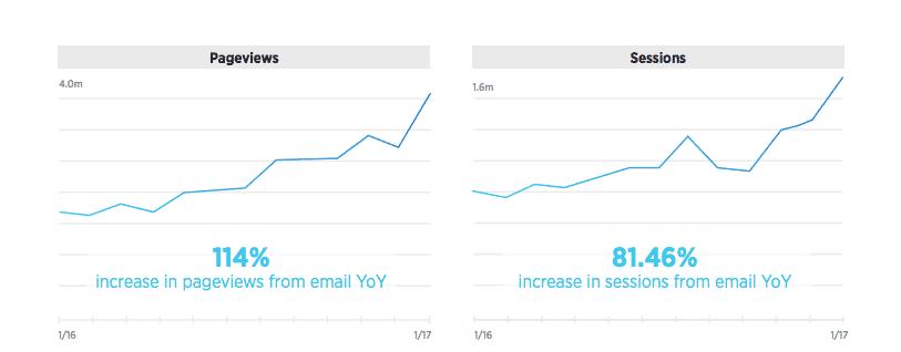 Investopedia email success