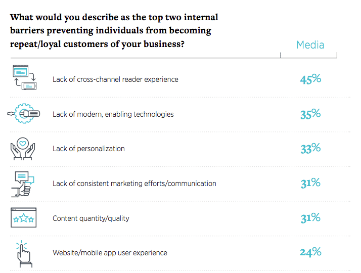 Barriers for media companies to get more loyal readers