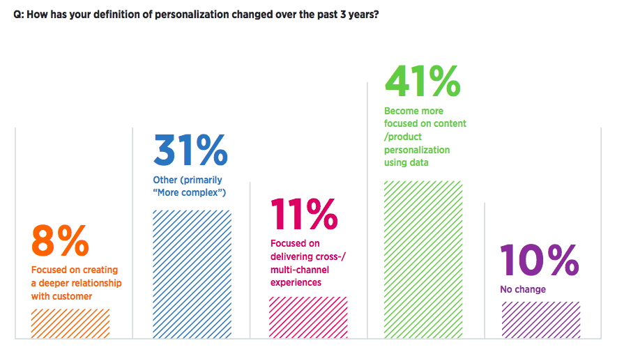 How the perception of personalization has changed