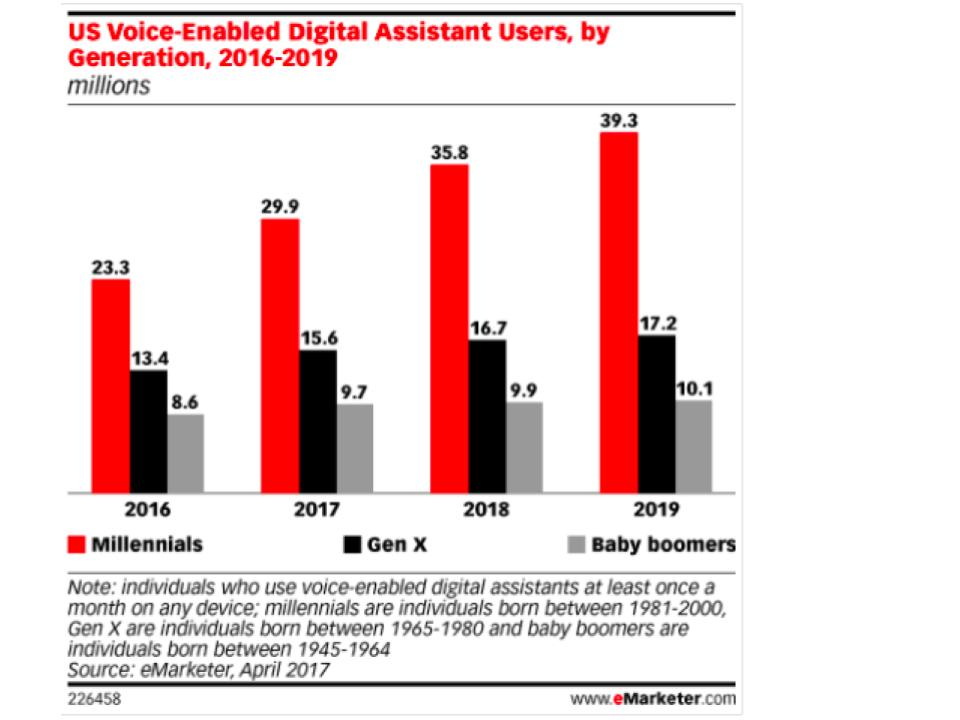 emarketer voice predictions