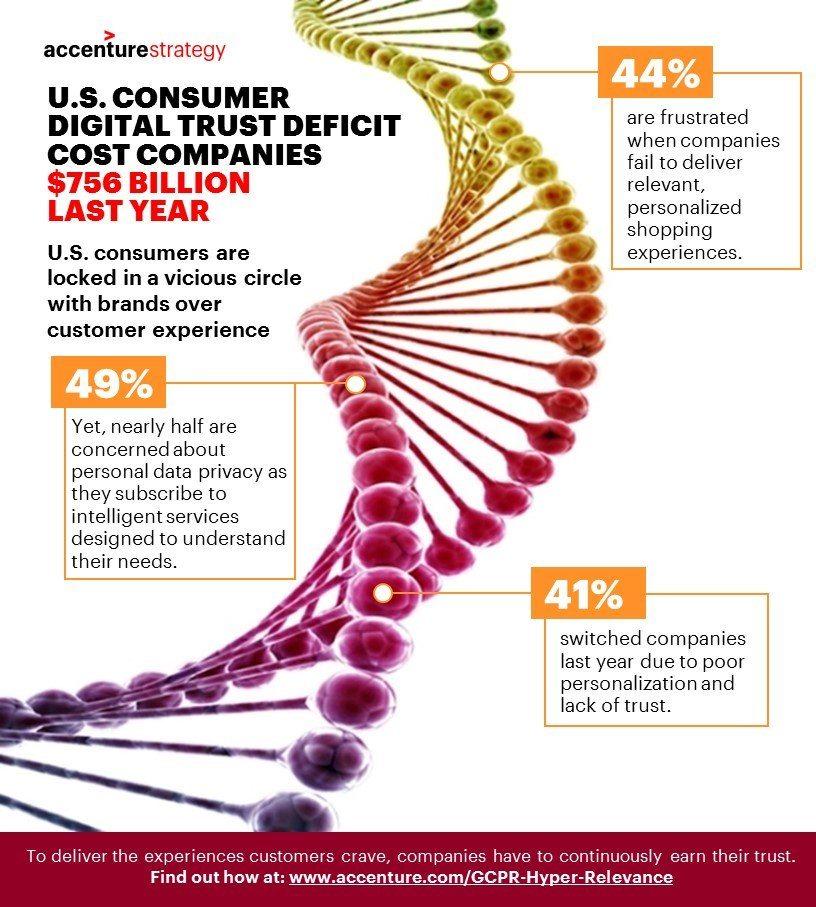Accenture Consumer Trust Deficit Cost