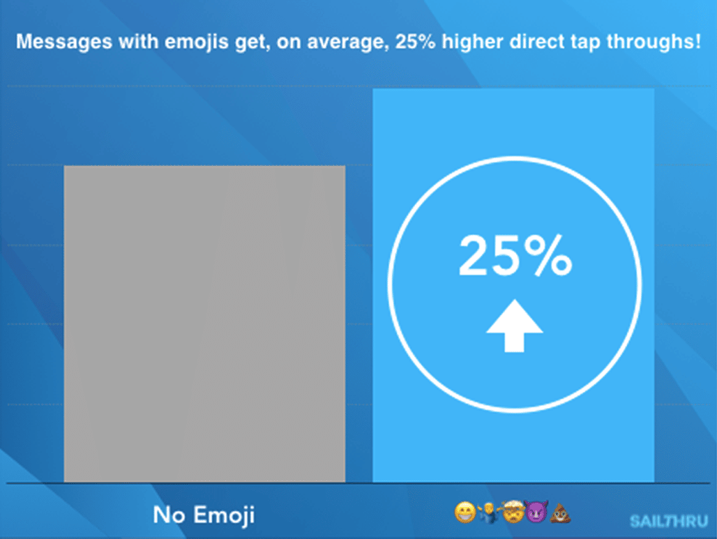 how to use emojis to increase push notification tap through by 25