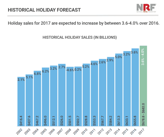holiday retail forecast 2017