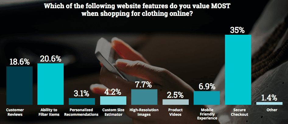 what people value about online shopping