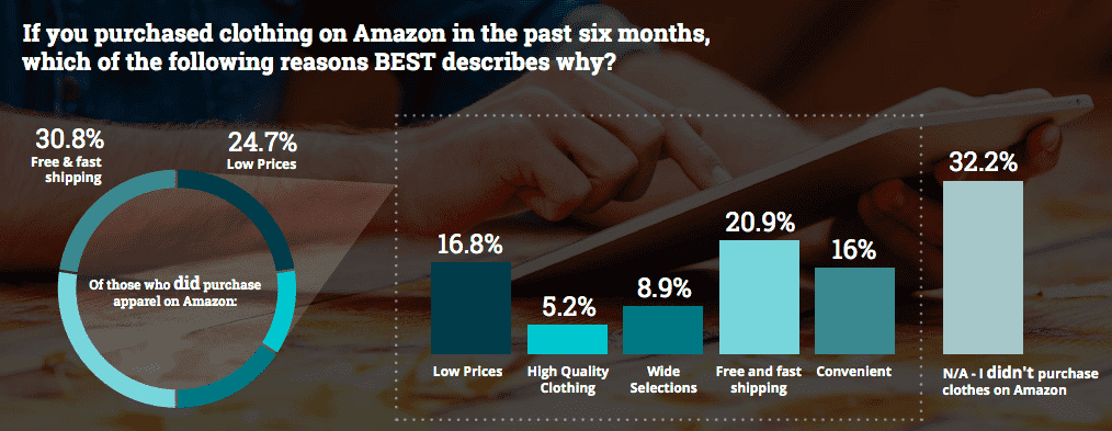 why people buy from amazon