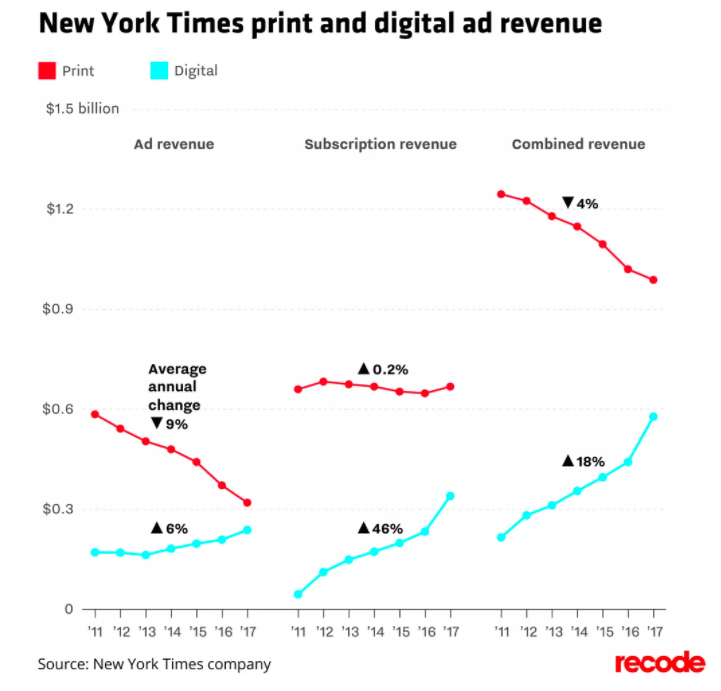 new york times revenue