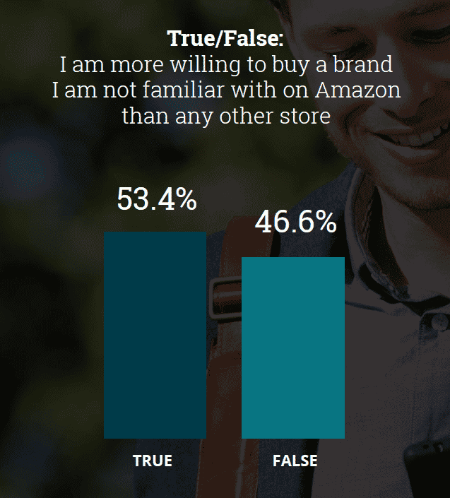 Amazon - brand discovery