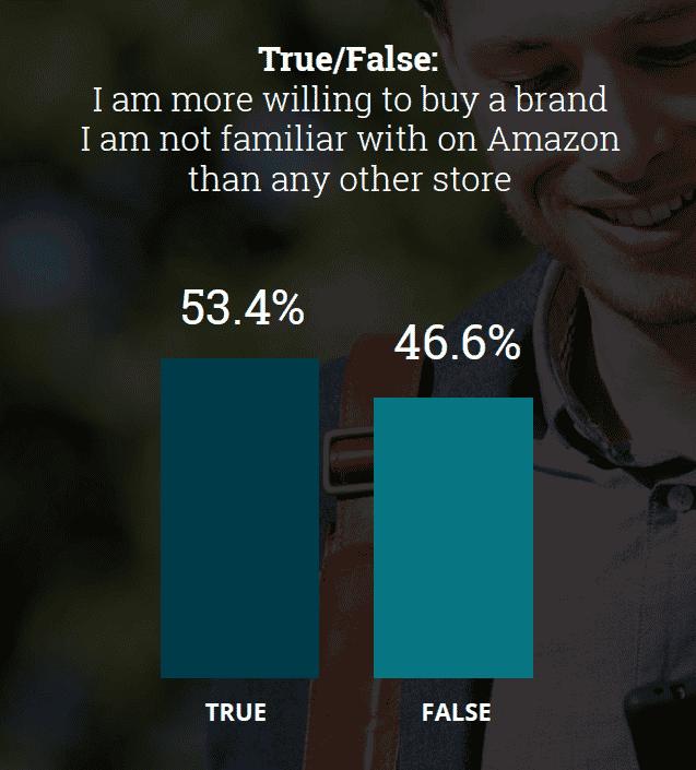 Consumer Trust & Amazon Success | Sailthru