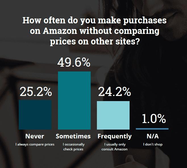 Amazon - price comparisons