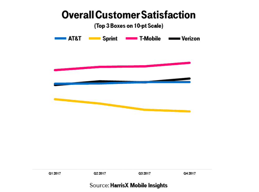 brand loyalty t-mobile customer satisfaction