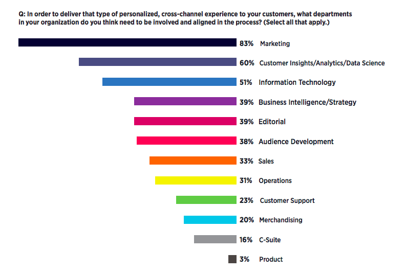 who should be involved in personalization