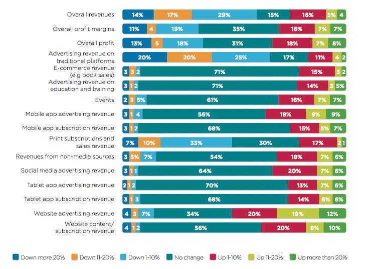 Publisher revenue survey