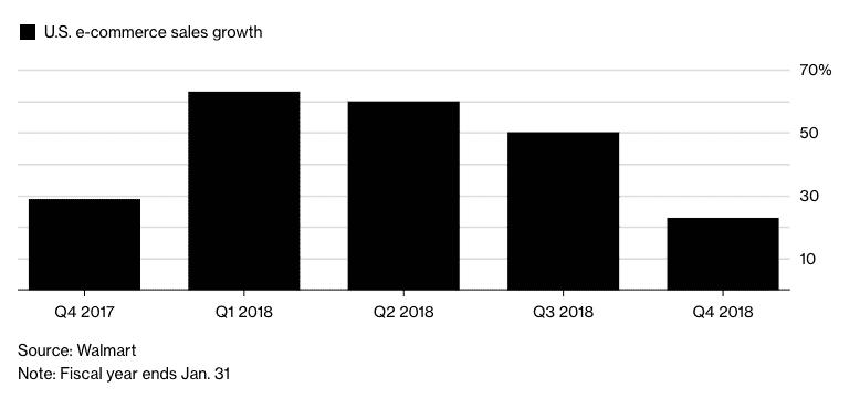 Walmart - decelerating ecommerce growth