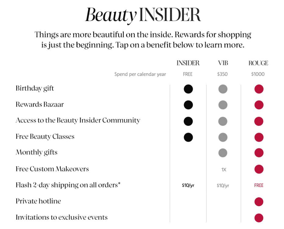 Sephora Beauty Insider tiers