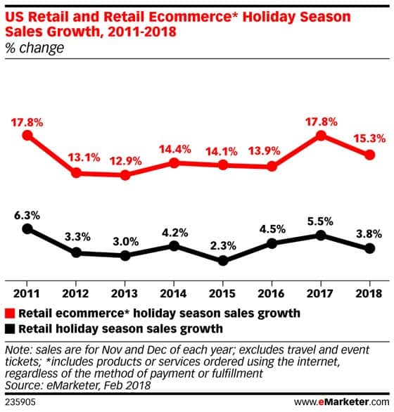 eMarketer projected holiday growth