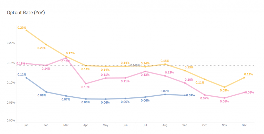 opt-out rate, year over year