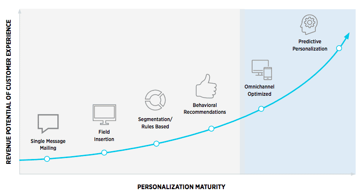 Personalization Maturity Curve