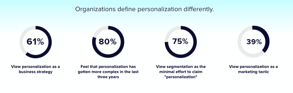 Personalization as a strategy