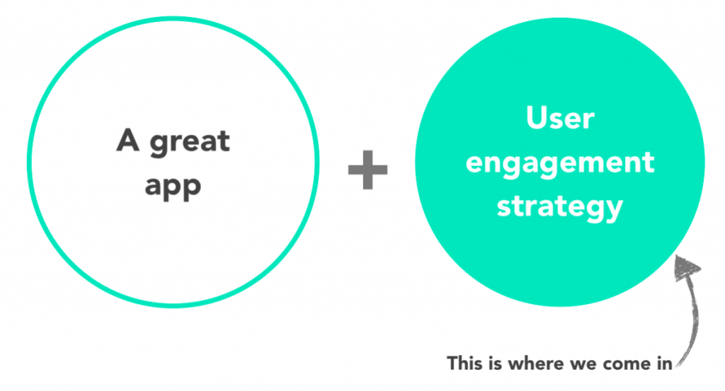 apps and user engagement strategy