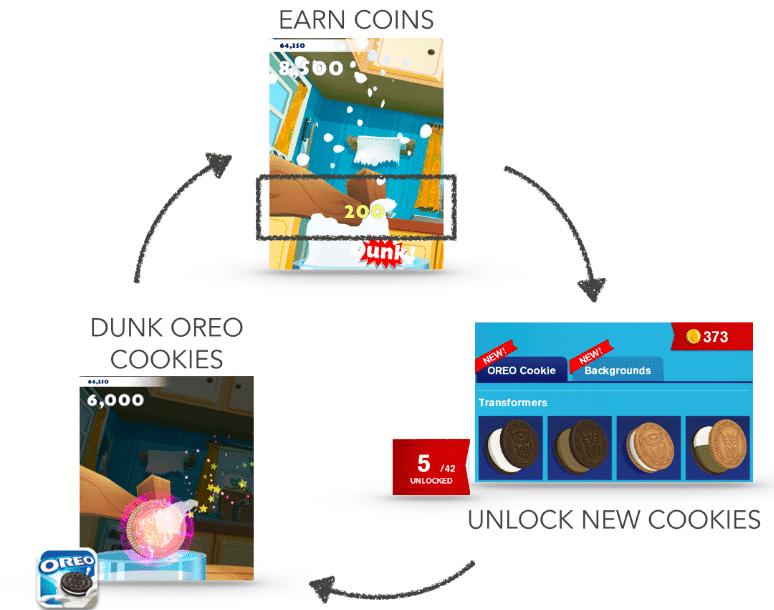 Core loop: Oreo