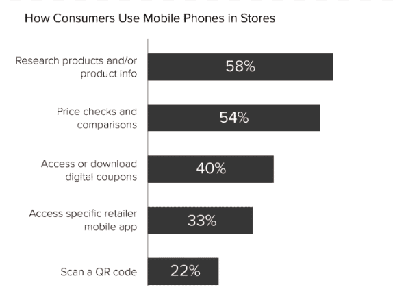 Retail Dive: How people use smartphones in stores