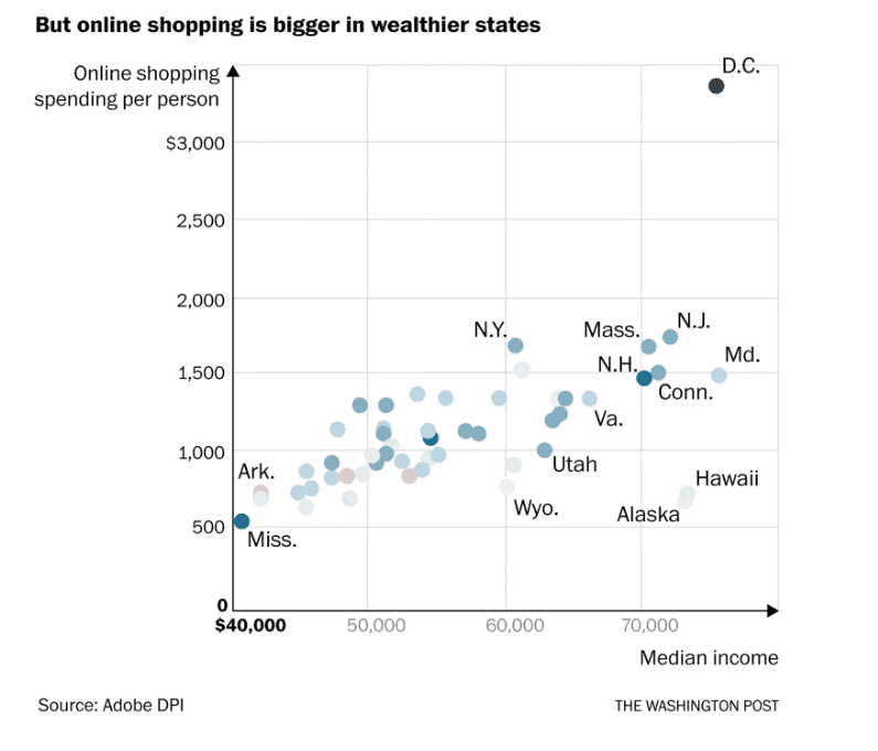 States with the most online shoppers