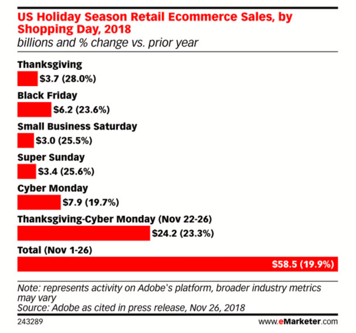 Retail Personalization Holiday Recap Sailthru