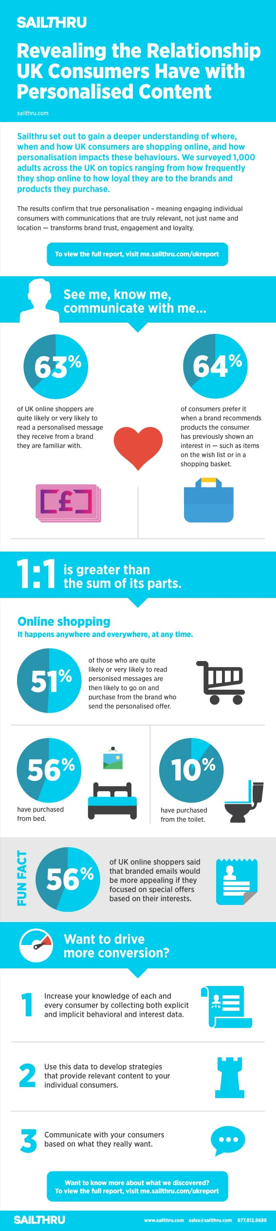 SAIL_026_UK_personalisation_infographic_042414a