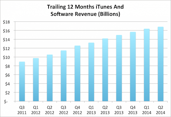 itunes-revenue-ttm