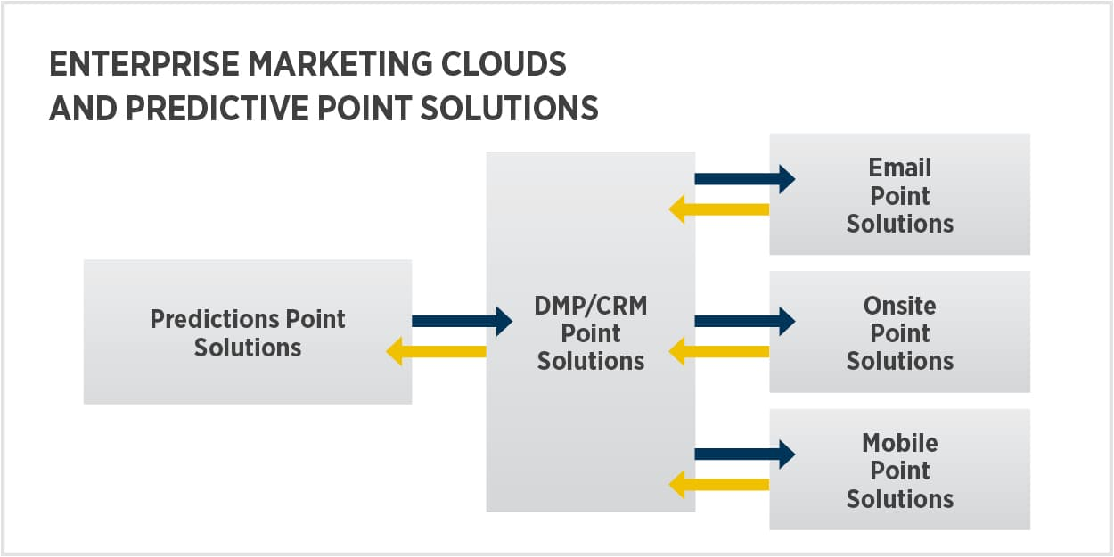 Enterprise marketing clouds and predictive point solutions rely on multiple data flows, which generate tremendous costs in time, money and accuracy. They have tremendous difficulty in helping marketers improve key metrics, because the predictions are only available at the segment level.