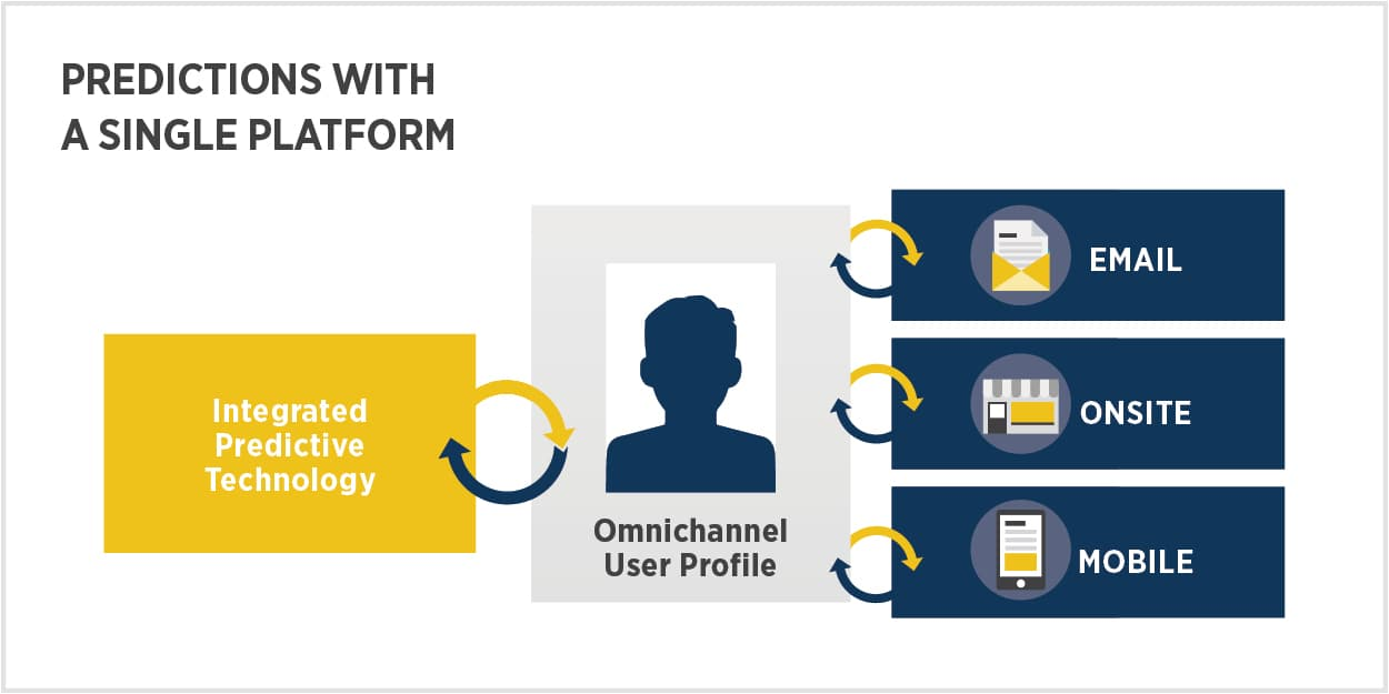 The most effective way to use predictions to drive transformative revenue gains is through the use of a single platform that is natively built for multichannel data collection, cross-channel engagement, and predictions, all at the individual user level.