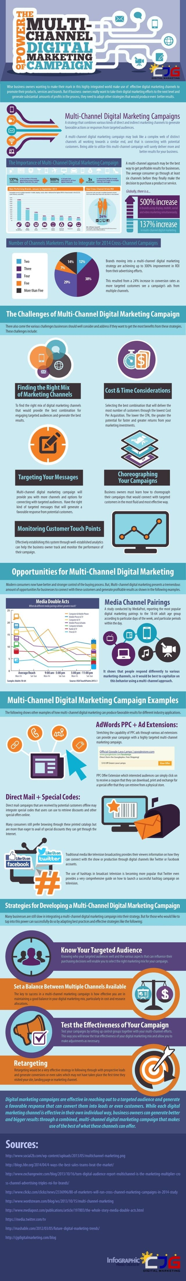 The-Power-of-Multi-Channel-Digital-Marketing-Campaign-640x44031442931525