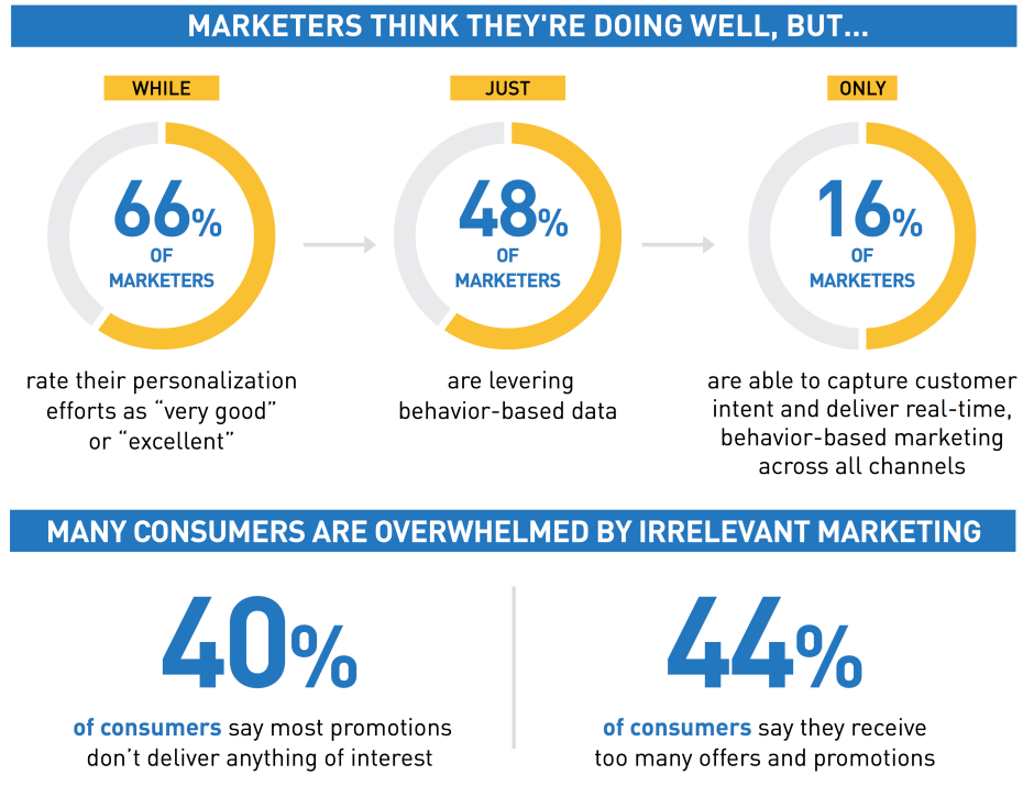 personalization_infographic_cropped-930x715